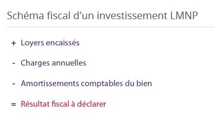 Défiscalisation investissement immobilier LMNP - loueur meublé non professionnel